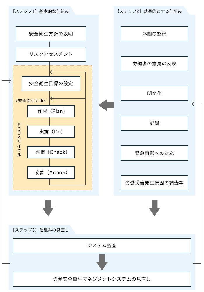 OSHMSの仕組みと導入手順