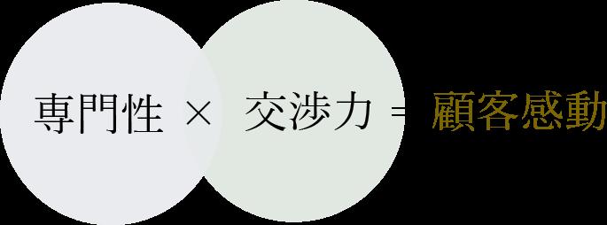 専門性×交渉力=顧客感動